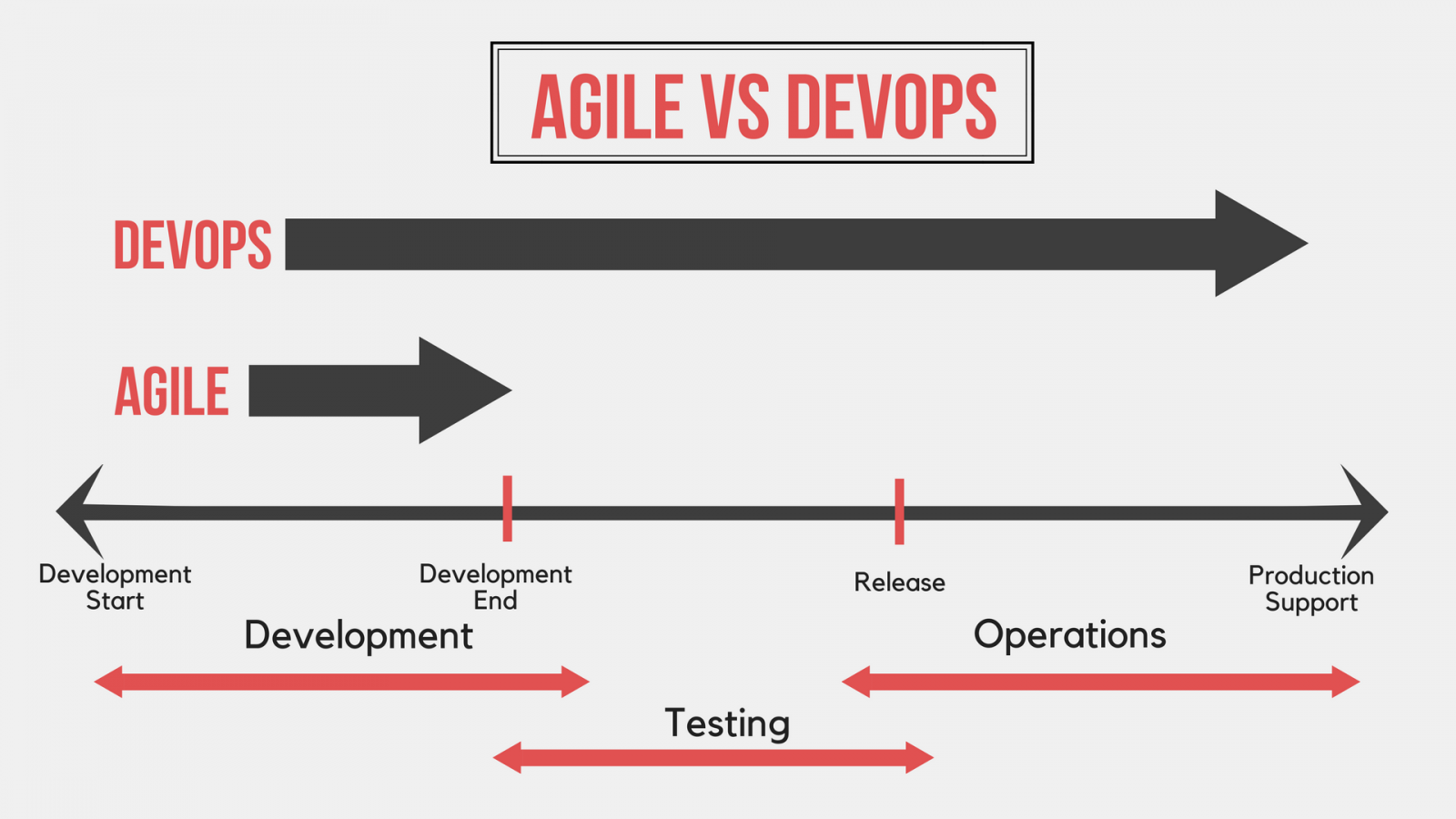DevOps doesn't replace Agile