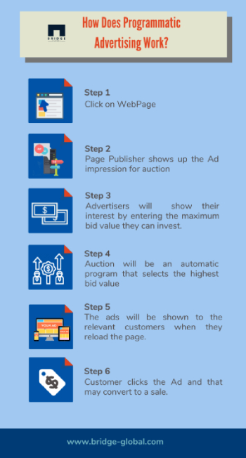 How Does Programmatic Advertising Work l