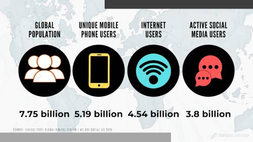 Digital users belonging to different platforms.