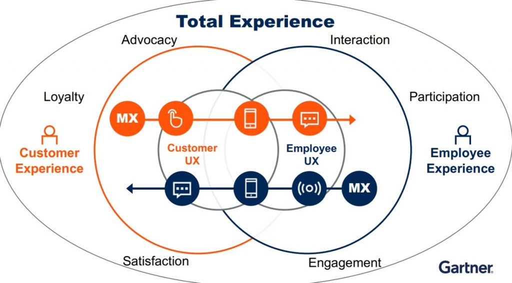 Total Experience - 11 Trends in Digital Marketing in 2021