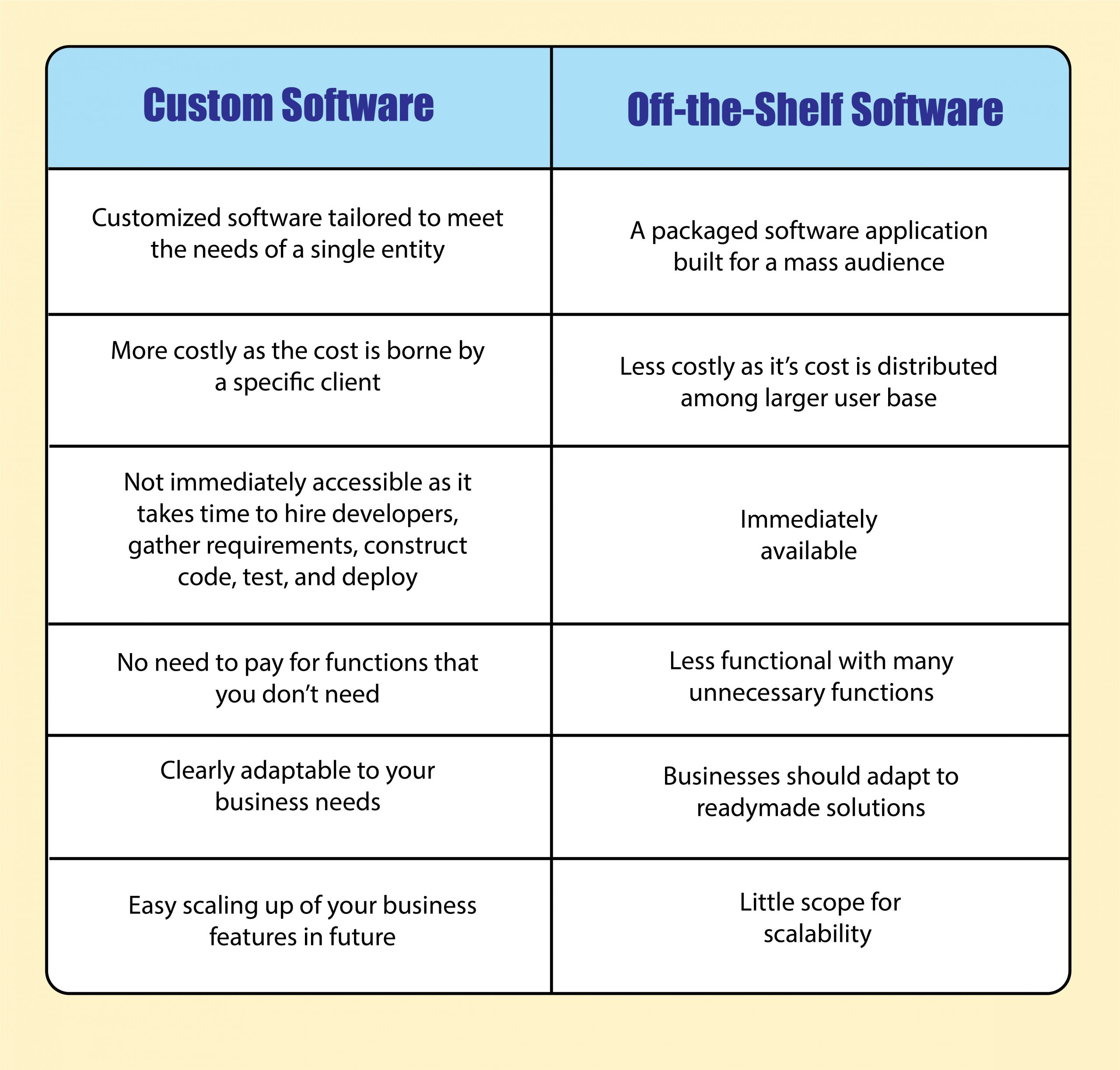 Difference between custom software and off-the-shelf software